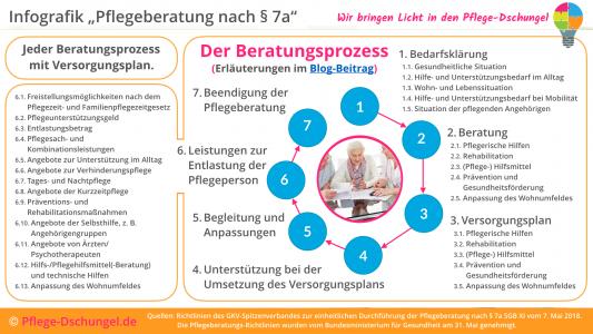 Pflegebeatung nach § 7a